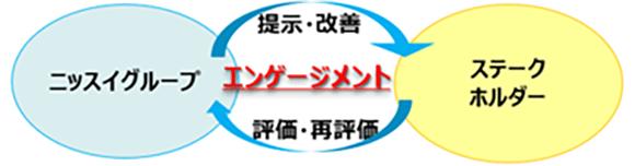 【図版】ステークホルダーダイアログ
